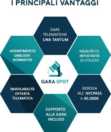 Principali vantaggi Gara Spot