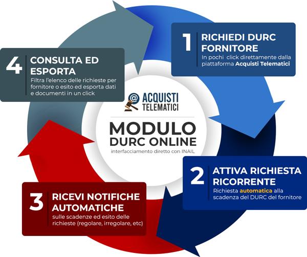Come funziona il modulo DURC online